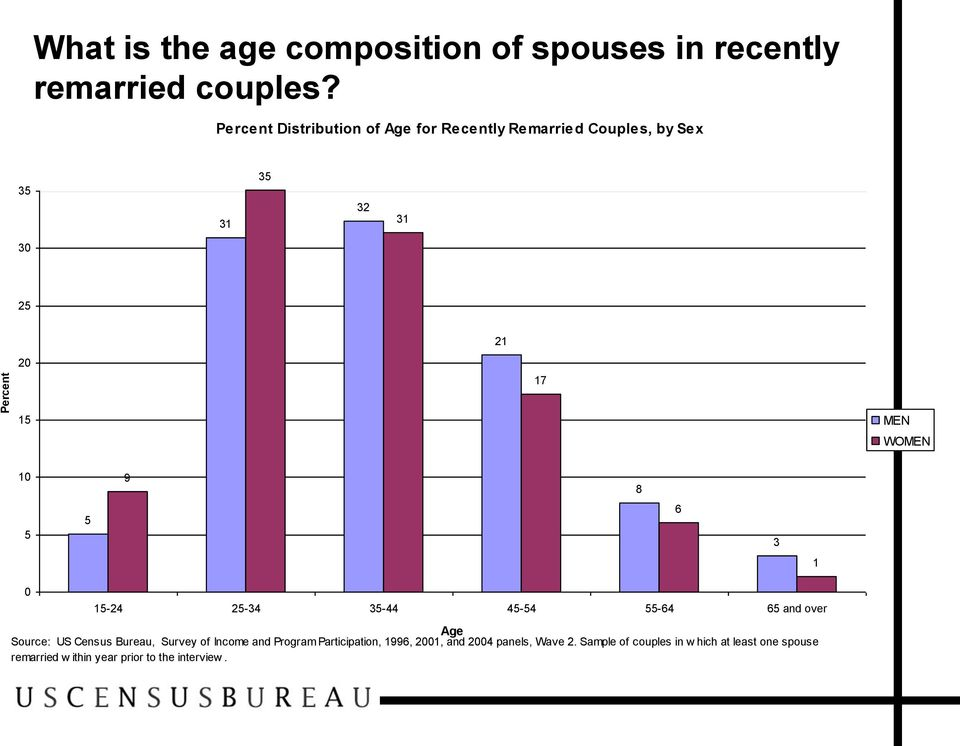 8 5 5 6 3 1 0 15-24 25-34 35-44 45-54 55-64 65 and over Age Source: US Census Bureau, Survey of Income and Program
