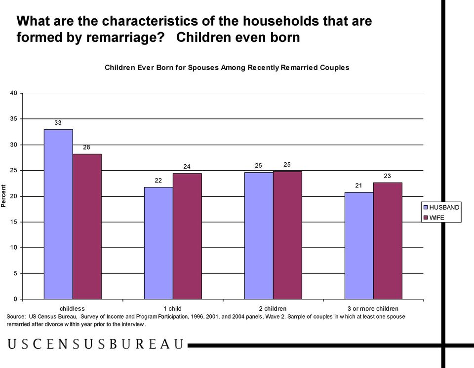 HUSBAND 15 WIFE 10 5 0 childless 1 child 2 children 3 or more children Source: US Census Bureau, Survey of Income and