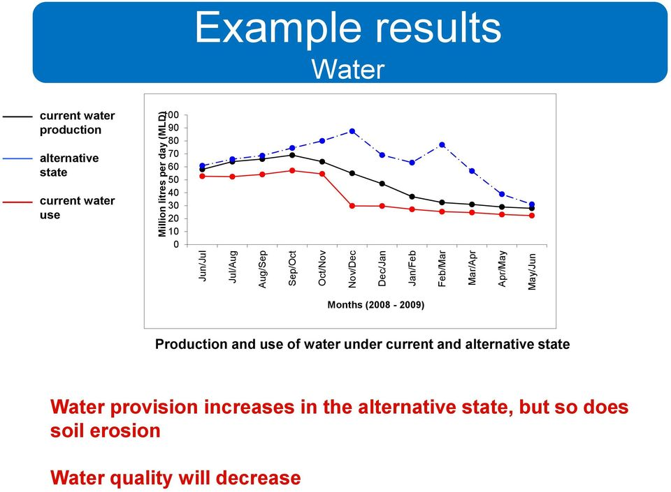 Million litres per day (MLD) Months (2008-2009) Production and use of water under current and alternative