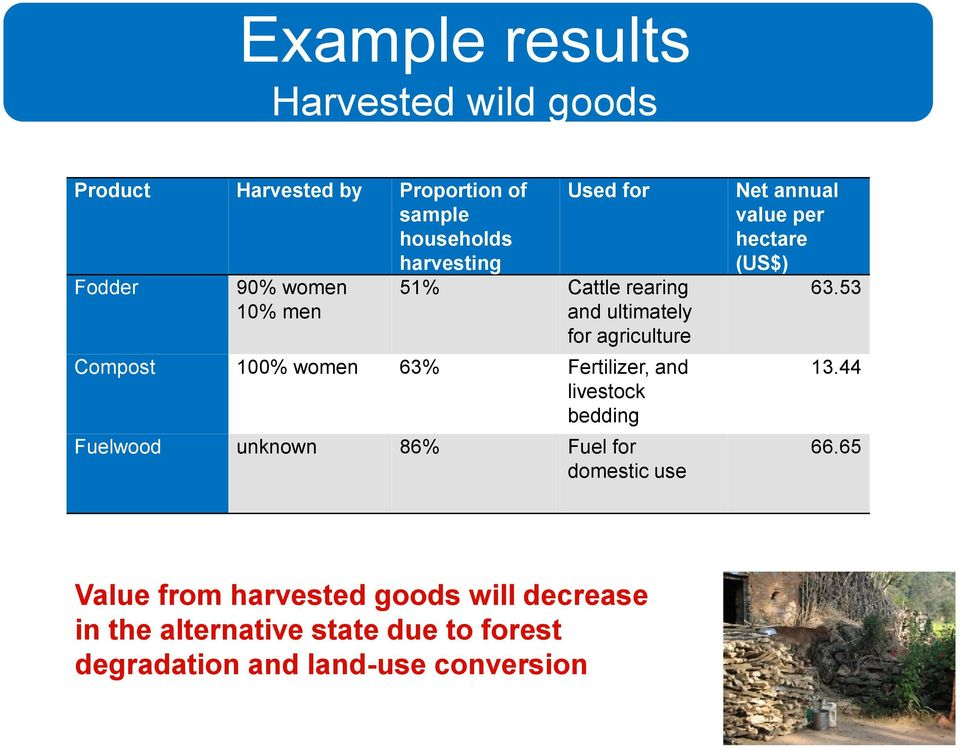 livestock bedding Fuelwood unknown 86% Fuel for domestic use Net annual value per hectare (US$) 63.53 13.44 66.