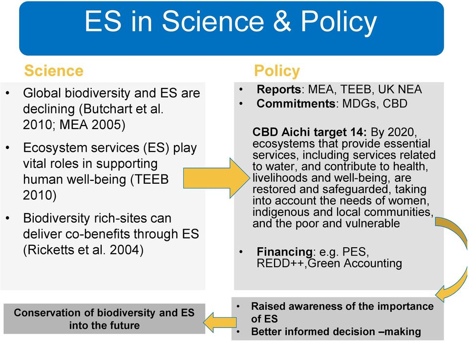 2004) Policy Reports: MEA, TEEB, UK NEA Commitments: MDGs, CBD CBD Aichi target 14: By 2020, ecosystems that provide essential services, including services related to water, and contribute to