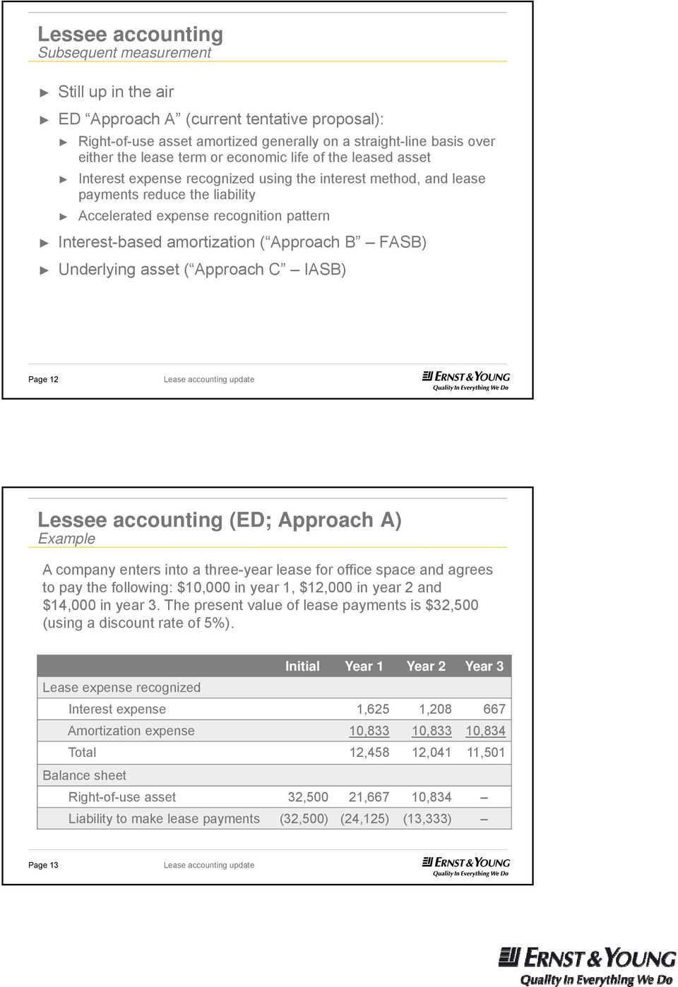 Approach B FASB) Underlying asset ( Approach C IASB) Page 12 Lessee accounting (ED; Approach A) Example A company enters into a three-year lease for office space and agrees to pay the following:
