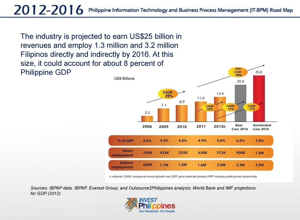 At this size, it could account for about 8 percent of Philippine GDP Sources: IBPAP