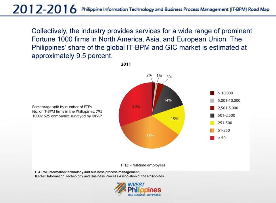 The Philippines share of the global IT-BPM and GIC market is estimated at approximately 9.
