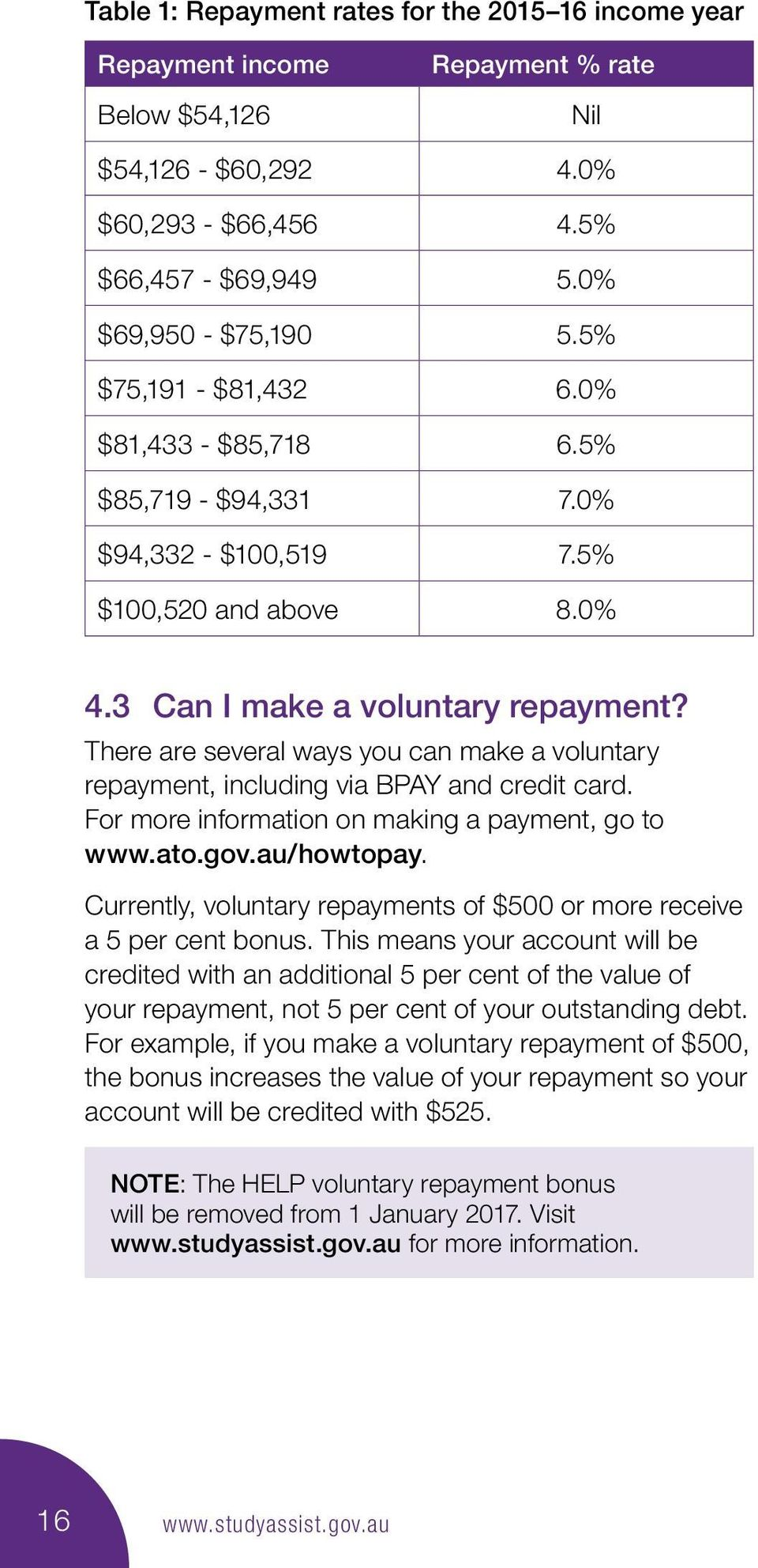 There are several ways you can make a voluntary repayment, including via BPAY and credit card. For more information on making a payment, go to www.ato.gov.au/howtopay.