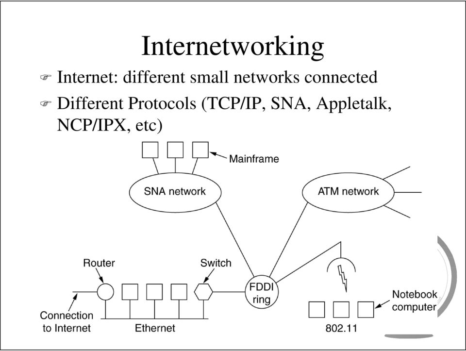 connected Different Protocols