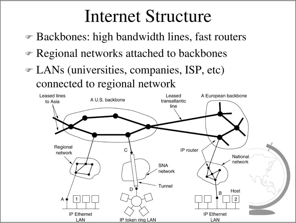 networks attached to backbones LANs