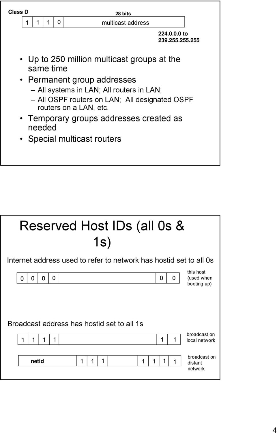 All designated OSPF routers on a LAN, etc.