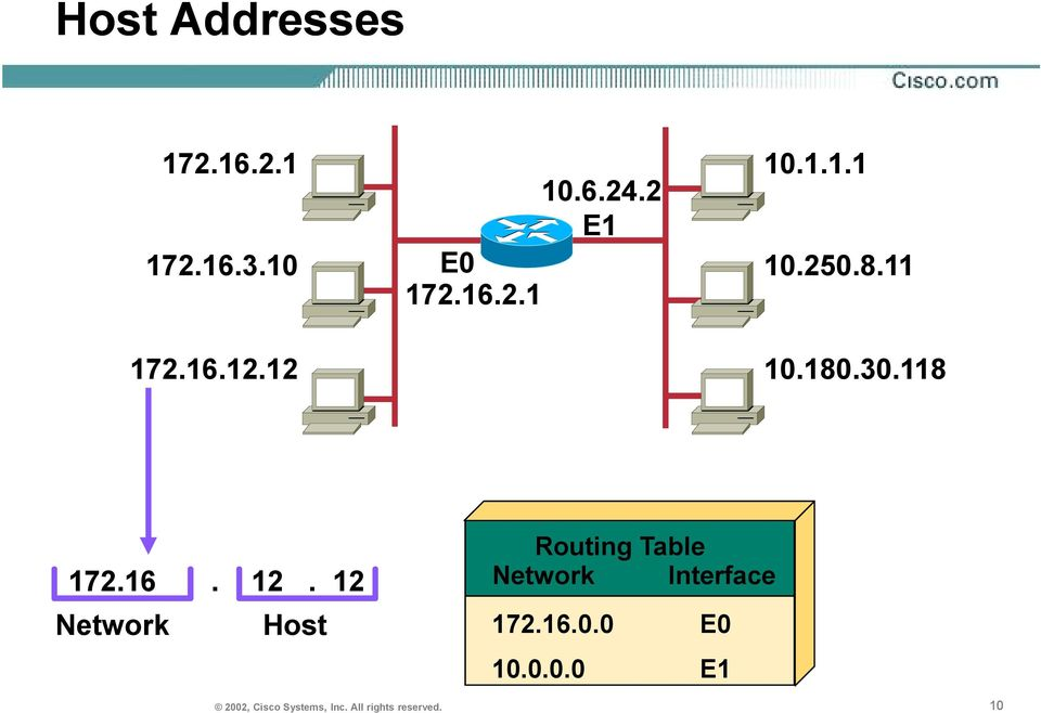 12 Network Interface Network Host Routing Table 172.16.0.0 10.