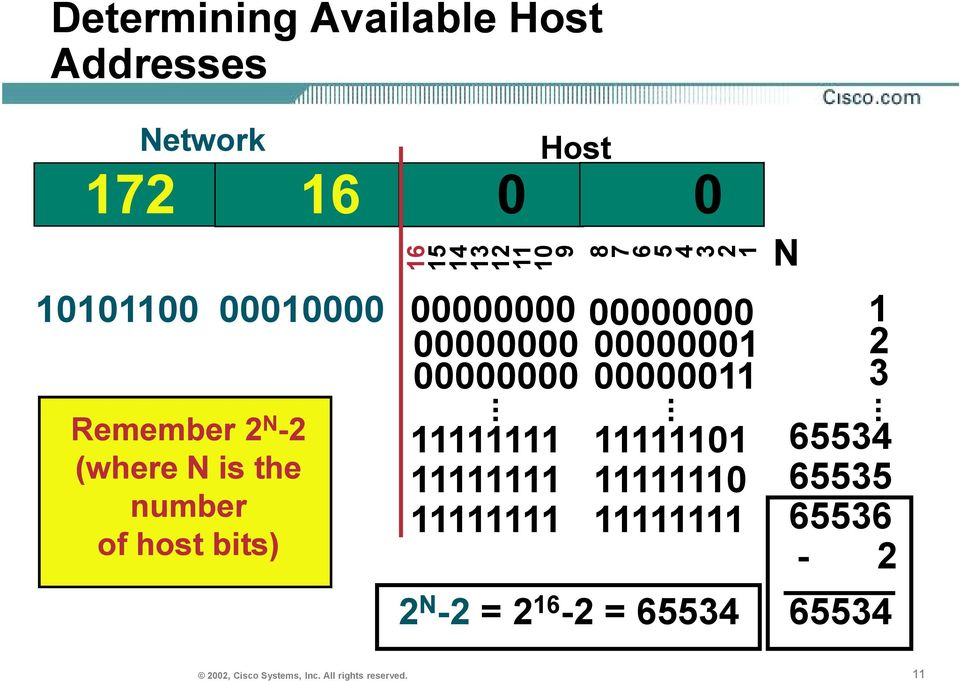 number of host bits)... 8 76 5 43.