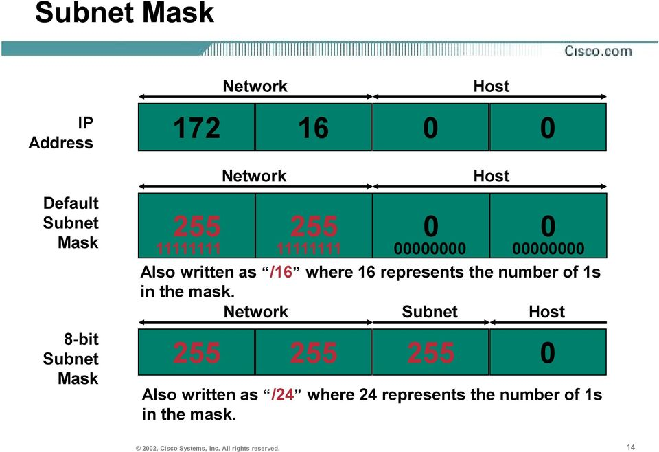 the number of 1s in the mask.