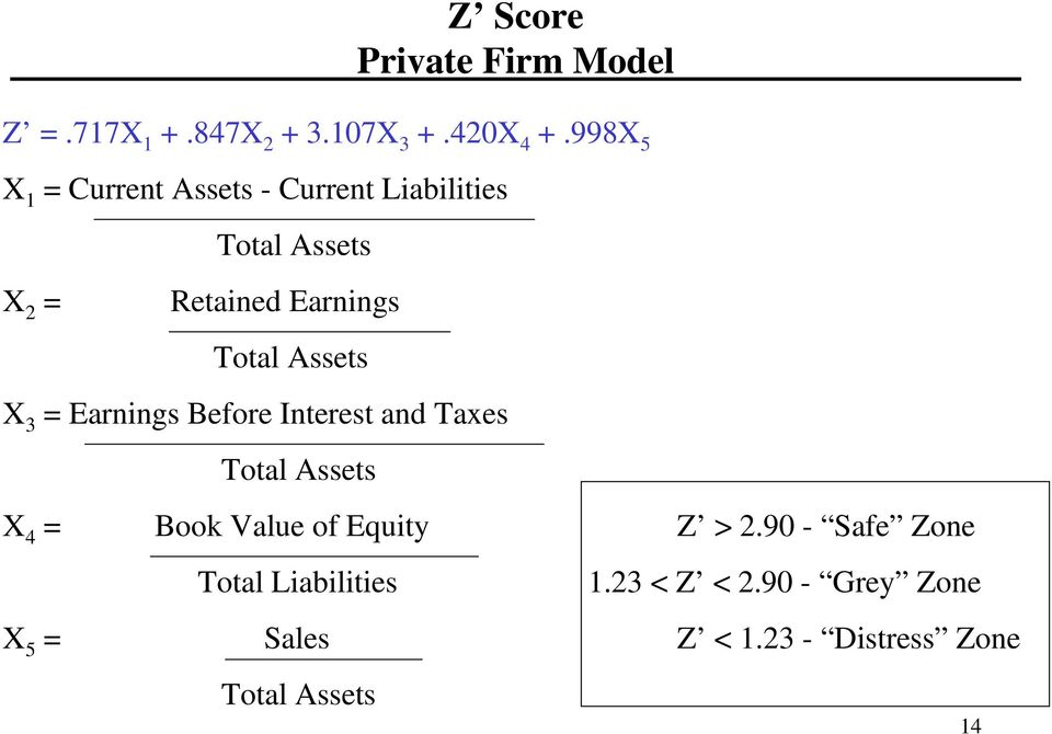 Total Assets X 3 = Earnings Before Interest and Taes Total Assets X 4 = Book Value of