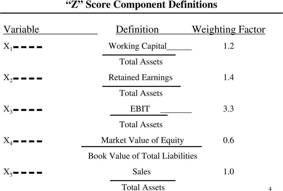2 Total Assets X 2 Retained Earnings 1.4 Total Assets X 3 EBIT 3.