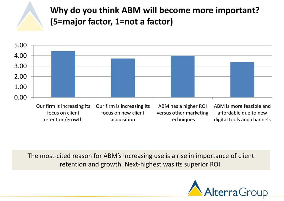 ABM has a higher ROI versus other marketing techniques ABM is more feasible and affordable due to new digital tools and
