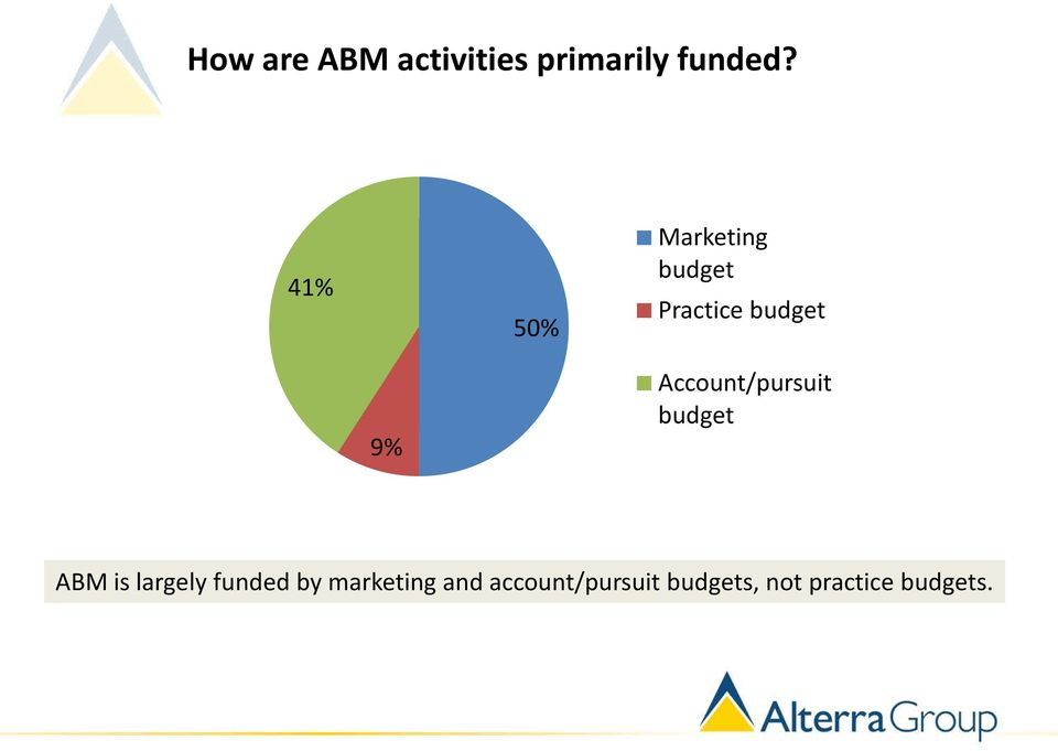 Account/pursuit budget ABM is largely funded by