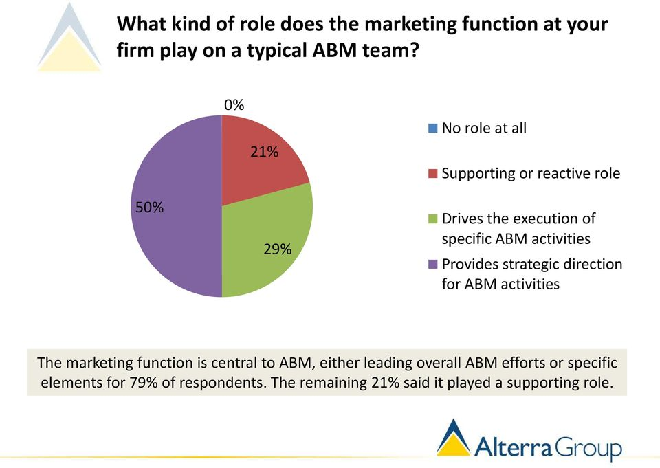 activities Provides strategic direction for ABM activities The marketing function is central to ABM,