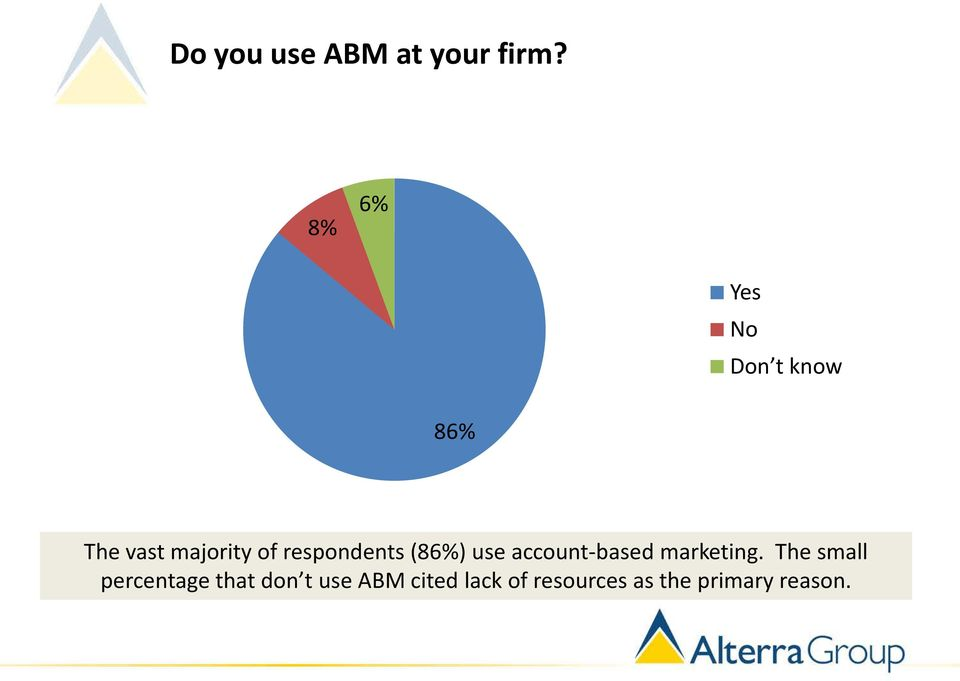 respondents (86%) use account-based marketing.