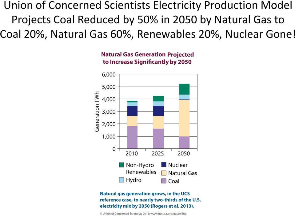 50% in 2050 by Natural Gas to Coal 20%,