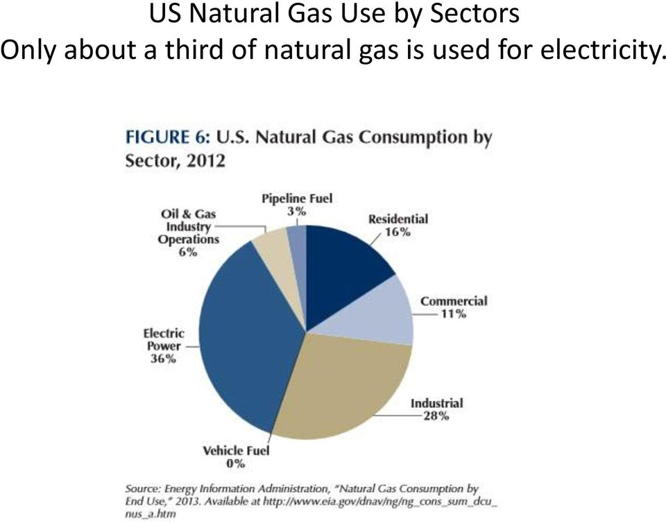 third of natural gas