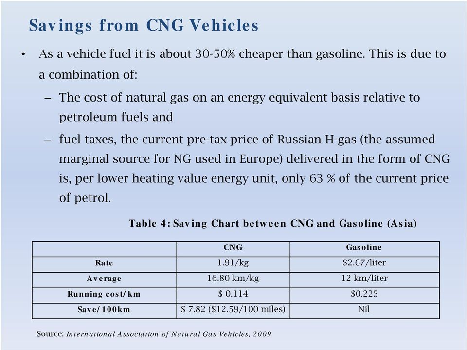 H-gas (the assumed marginal source for NG used in Europe) delivered in the form of CNG is, per lower heating value energy unit, only 63 % of the current price of petrol.