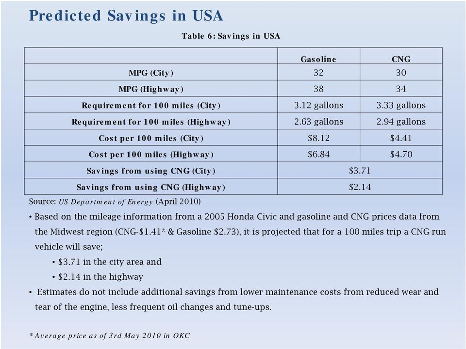14 Source: US Department t of Energy (April 2010) Based on the mileage information from a 2005 Honda Civic and gasoline and CNG prices data from the Midwest region (CNG-$1.41* & Gasoline $2.