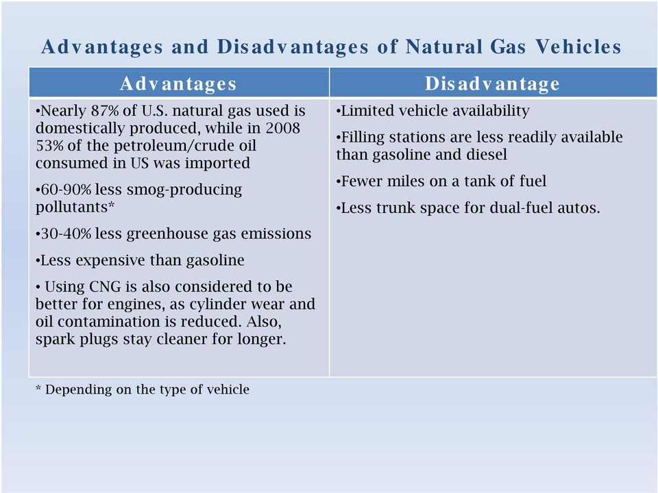 greenhouse gas emissions Less expensive than gasoline Using CNG is also considered d to be better for engines, as cylinder wear and oil contamination is reduced.
