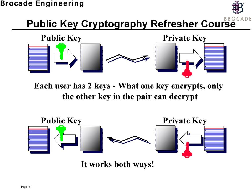 key encrypts, only the other key in the pair can