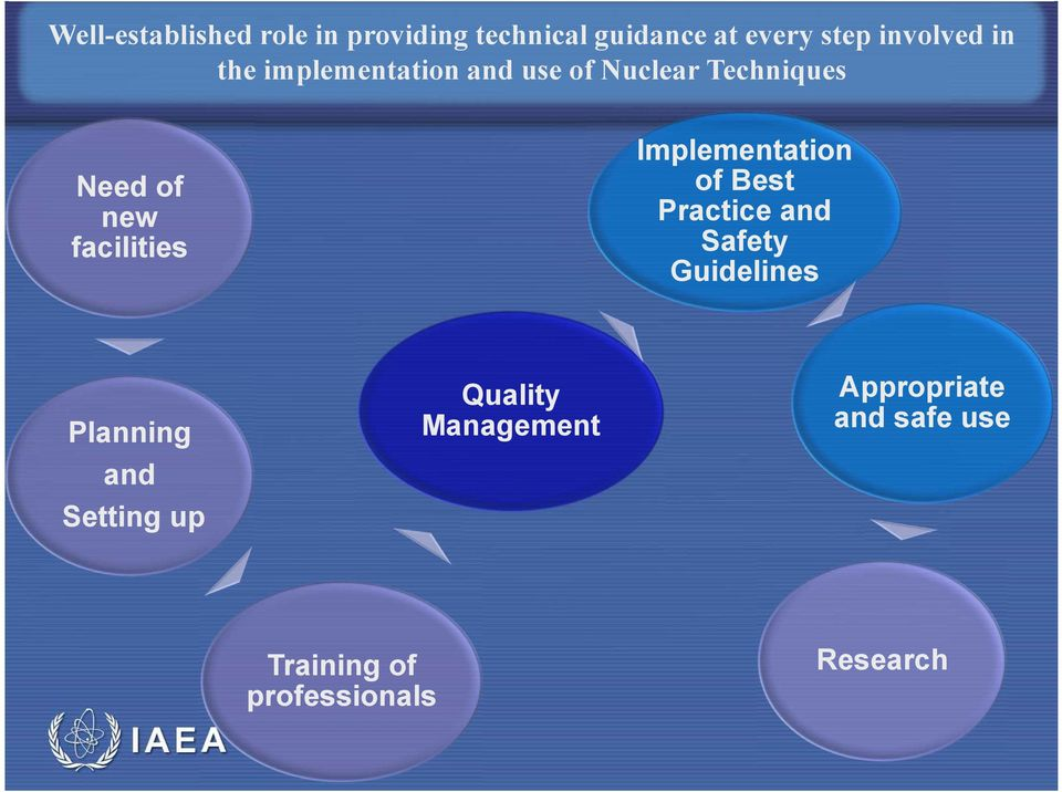 Implementation of Best Practice and Safety Guidelines Planning and Setting