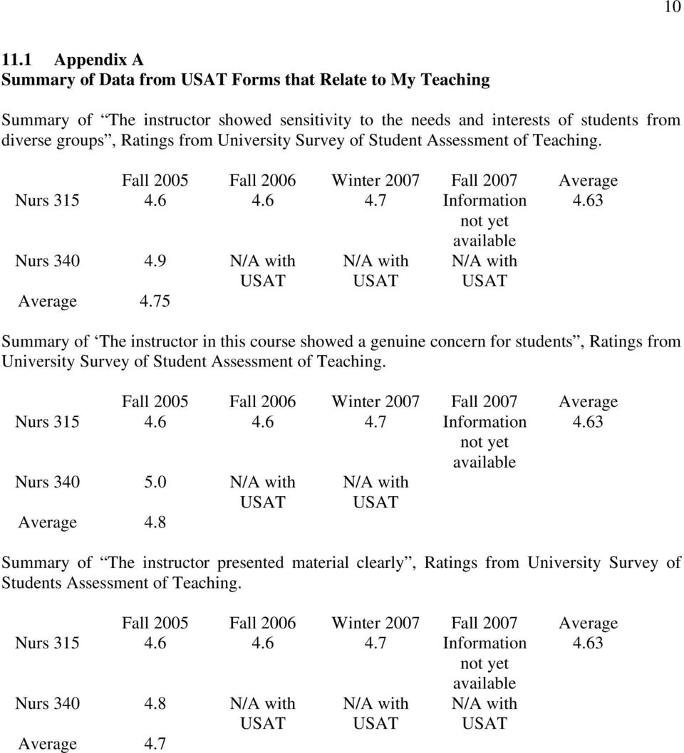 Survey of Student Assessment of Teaching. Fall 2005 Fall 2006 Winter 2007 Fall 2007 Average Nurs 315 4.6 4.6 4.7 Information 4.63 not yet available Nurs 340 4.9 Average 4.