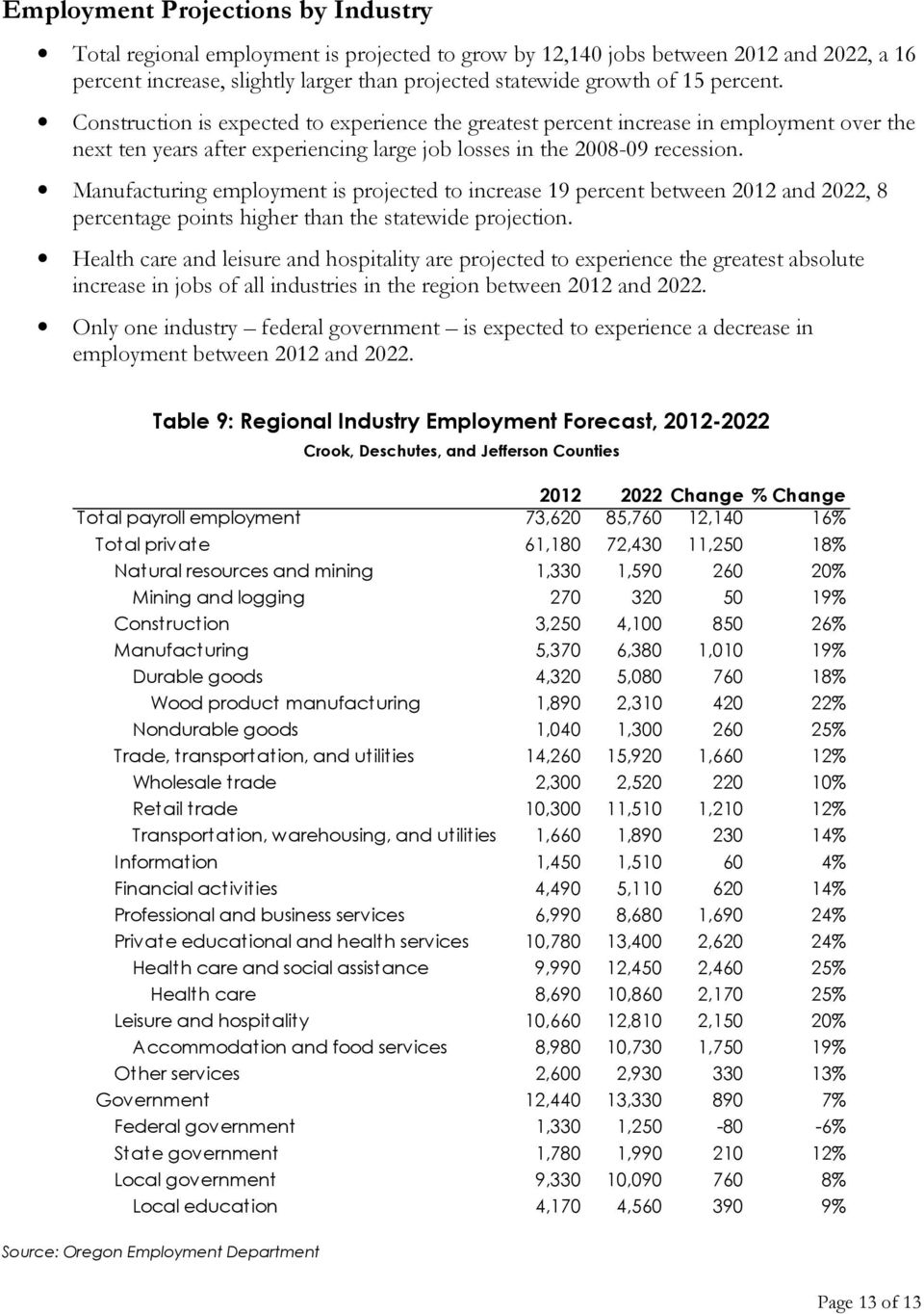 Manufacturing employment is projected to increase 19 percent between 2012 and 2022, 8 percentage points higher than the statewide projection.