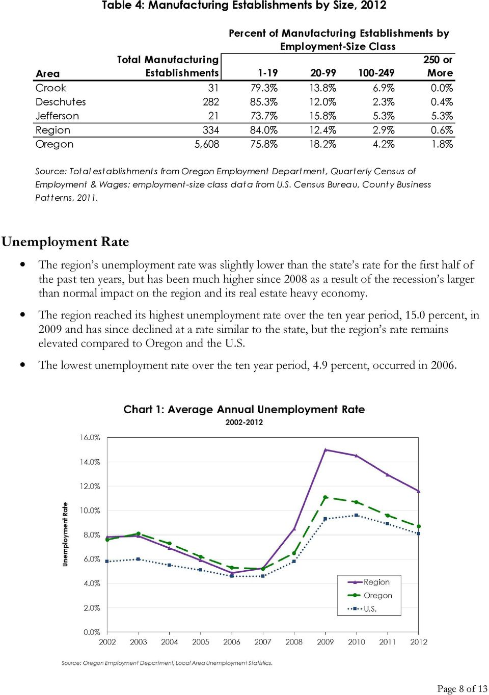8% Source: Total establishments from Oregon Department, Quarterly Census of & Wages; employment-size class data from U.S. Census Bureau, County Business Pat terns, 2011.