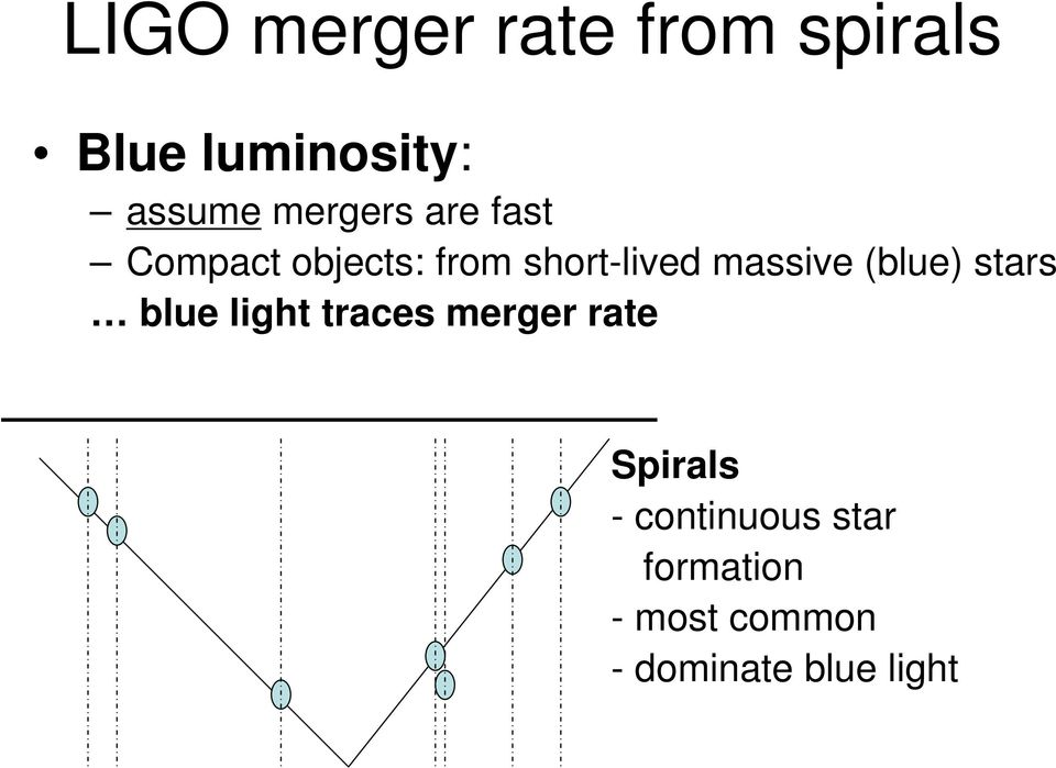 massive (blue) stars blue light traces merger rate