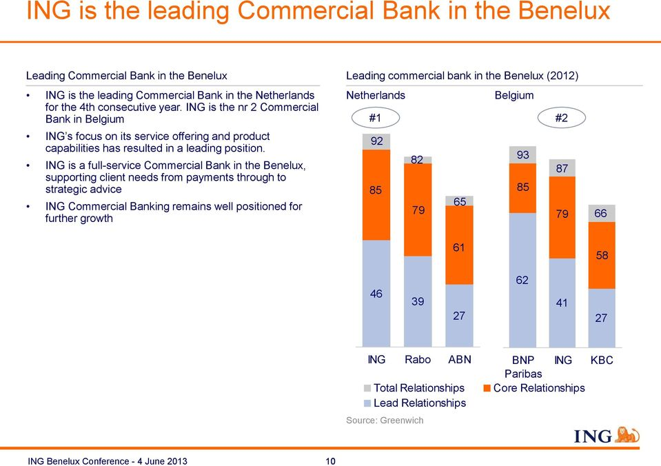 ING is a full-service Commercial Bank in the Benelux, supporting client needs from payments through to strategic advice ING Commercial Banking remains well positioned for further growth Leading