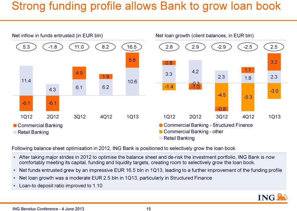 0 1Q12 2Q12 3Q12 4Q12 1Q13 Commercial Banking - Structured Finance Commercial Banking - other Retail Banking Following balance sheet optimisation in 2012, ING Bank is positioned to selectively grow