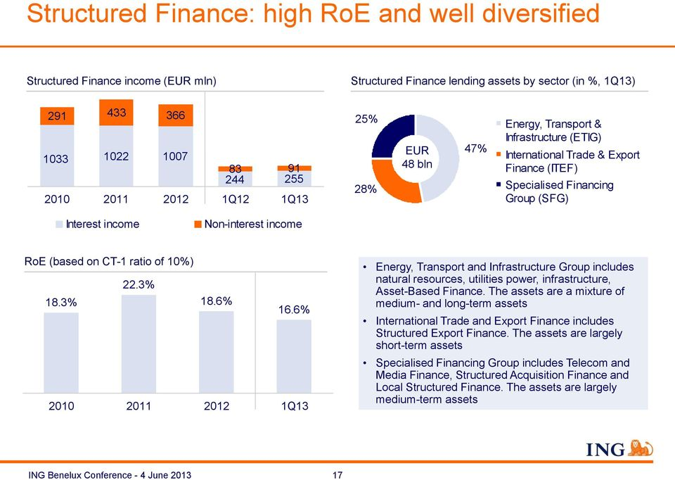 on CT-1 ratio of 10%) 22.3% 18.3% 18.6% 16.6% 2010 2011 2012 1Q13 Energy, Transport and Infrastructure Group includes natural resources, utilities power, infrastructure, Asset-Based Finance.