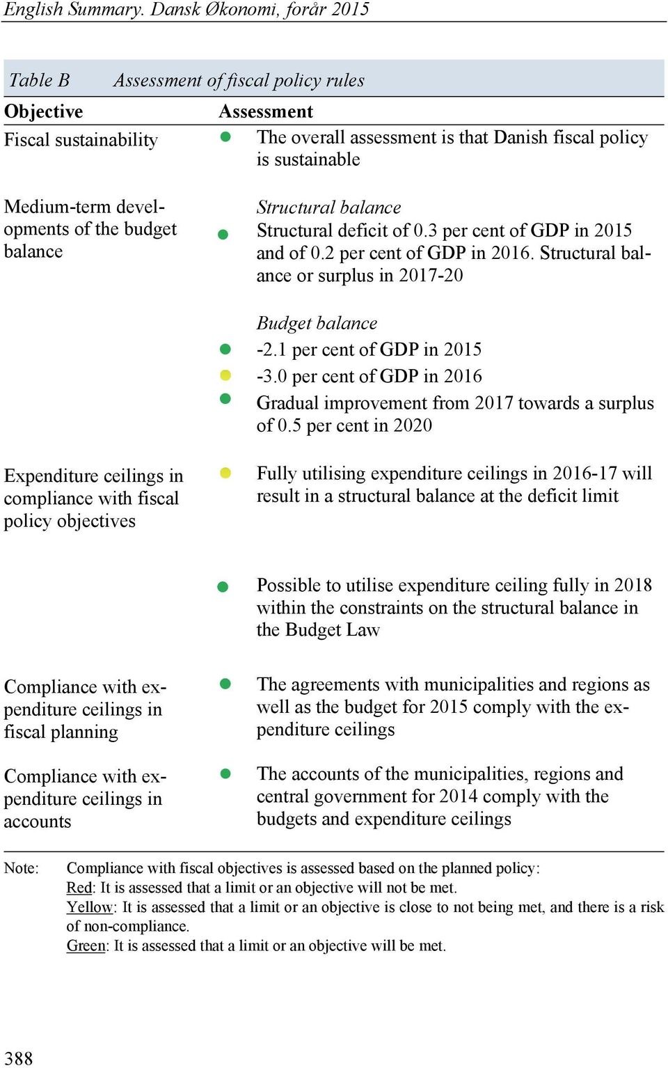 developments of the budget balance Structural balance Structural deficit of 0.3 per cent of GDP in 2015 and of 0.2 per cent of GDP in 2016. Structural balance or surplus in 2017-20 Budget balance -2.