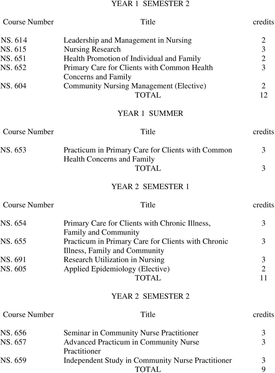 65 Practicum in Primary Care for Clients with Common Health Concerns and Family TOTAL YEAR 2 SEMESTER 1 NS. 654 Primary Care for Clients with Chronic Illness, Family and Community NS.