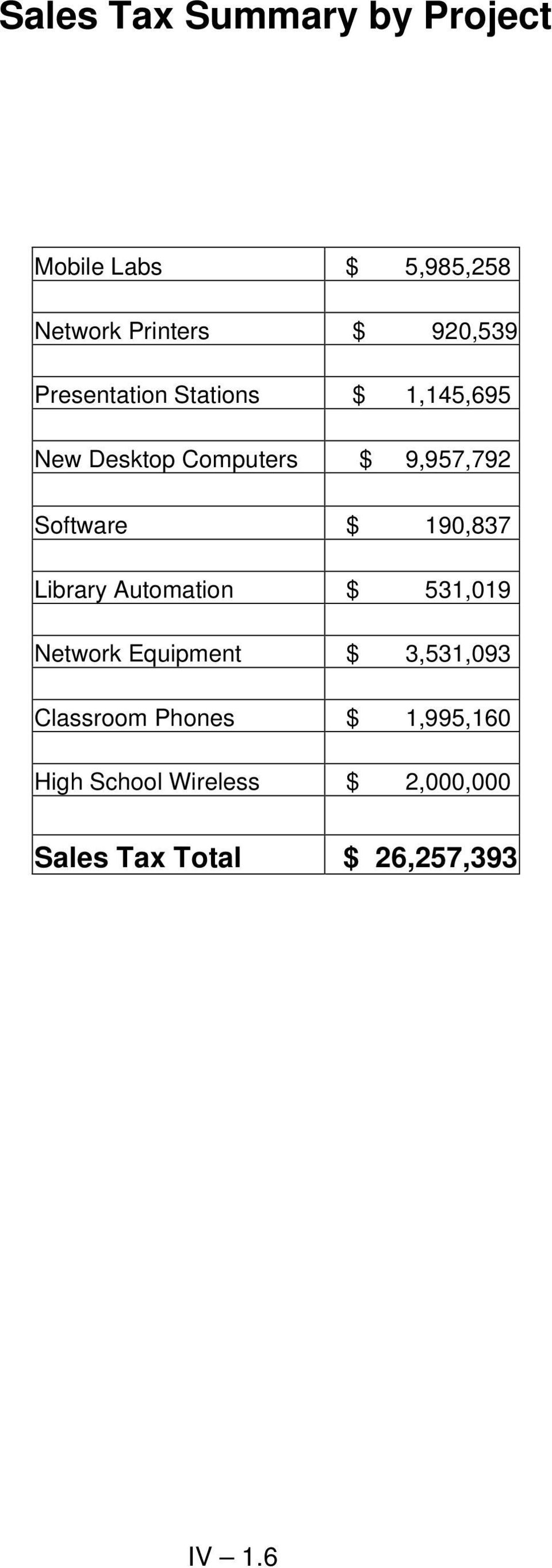 190,837 Library Automation $ 531,019 Network Equipment $ 3,531,093 Classroom