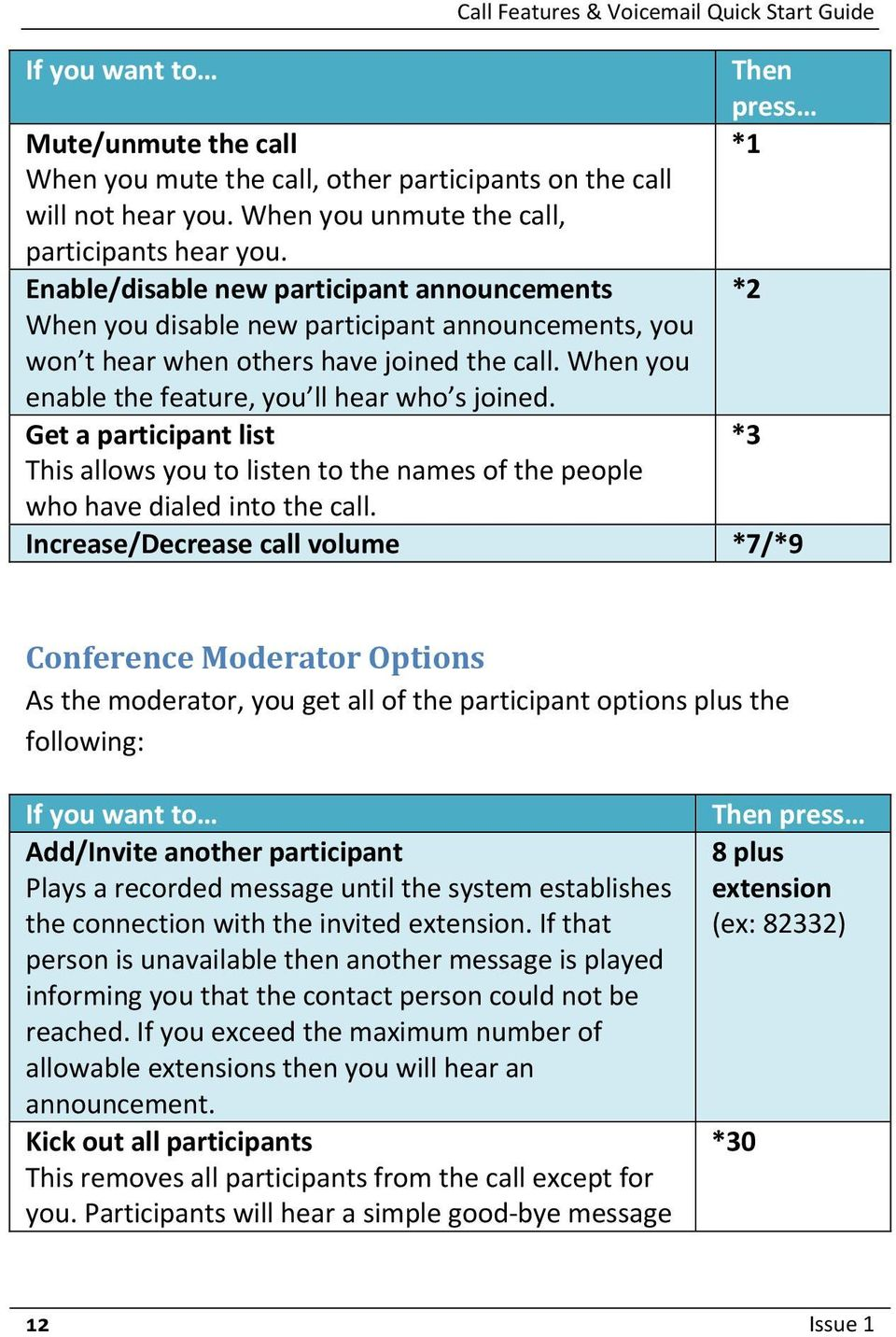 Get a participant list This allows you to listen to the names of the people who have dialed into the call.