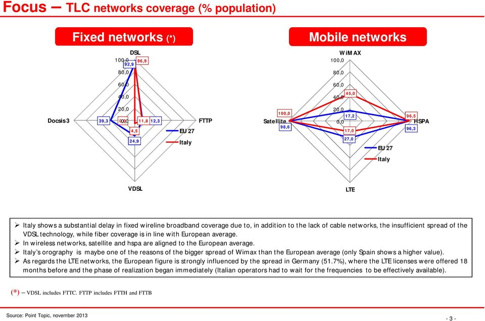 networks, the insufficient spread of the VDSL technology, while fiber coverage is in line with European average. In wireless networks, satellite and hspa are aligned to the European average.