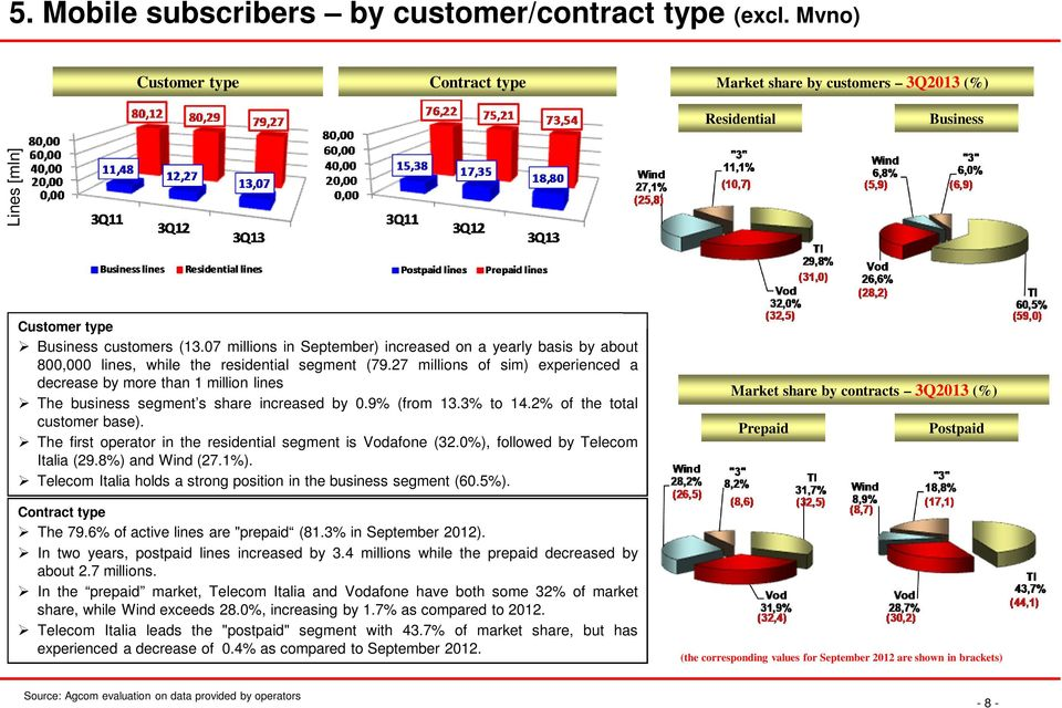 27 millions of sim) experienced a decrease by more than 1 million lines The business segment s share increased by 0.9% (from 13.3% to 14.2% of the total customer base).