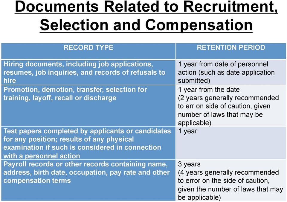 connection with a personnel action Payroll records or other records containing name, address, birth date, occupation, pay rate and other compensation terms 1 year from date of personnel action (such