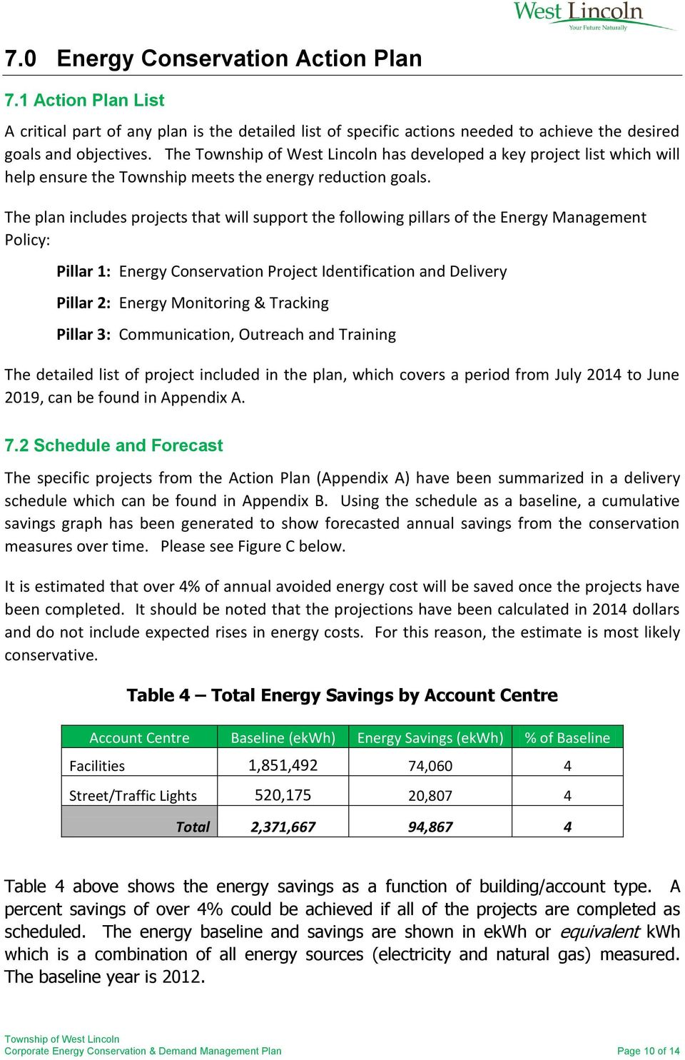The plan includes projects that will support the following pillars of the Energy Management Policy: Pillar 1: Energy Conservation Project Identification and Delivery Pillar 2: Energy Monitoring &