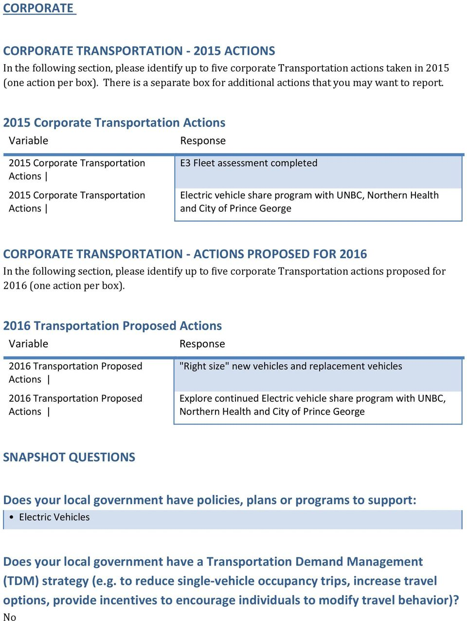 2015 Corporate Transportation Actions 2015 Corporate Transportation Actions 2015 Corporate Transportation Actions E3 Fleet assessment completed Electric vehicle share program with UNBC, Northern