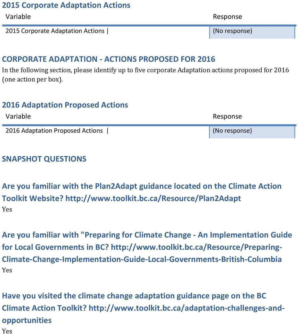 2016 Adaptation Proposed Actions 2016 Adaptation Proposed Actions (No response) SNAPSHOT QUESTIONS Are you familiar with the Plan2Adapt guidance located on the Climate Action Toolkit Website?