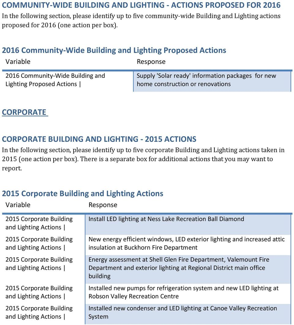 renovations CORPORATE CORPORATE BUILDING AND LIGHTING - 2015 ACTIONS In the following section, please identify up to five corporate Building and Lighting actions taken in 2015 (one action per box).