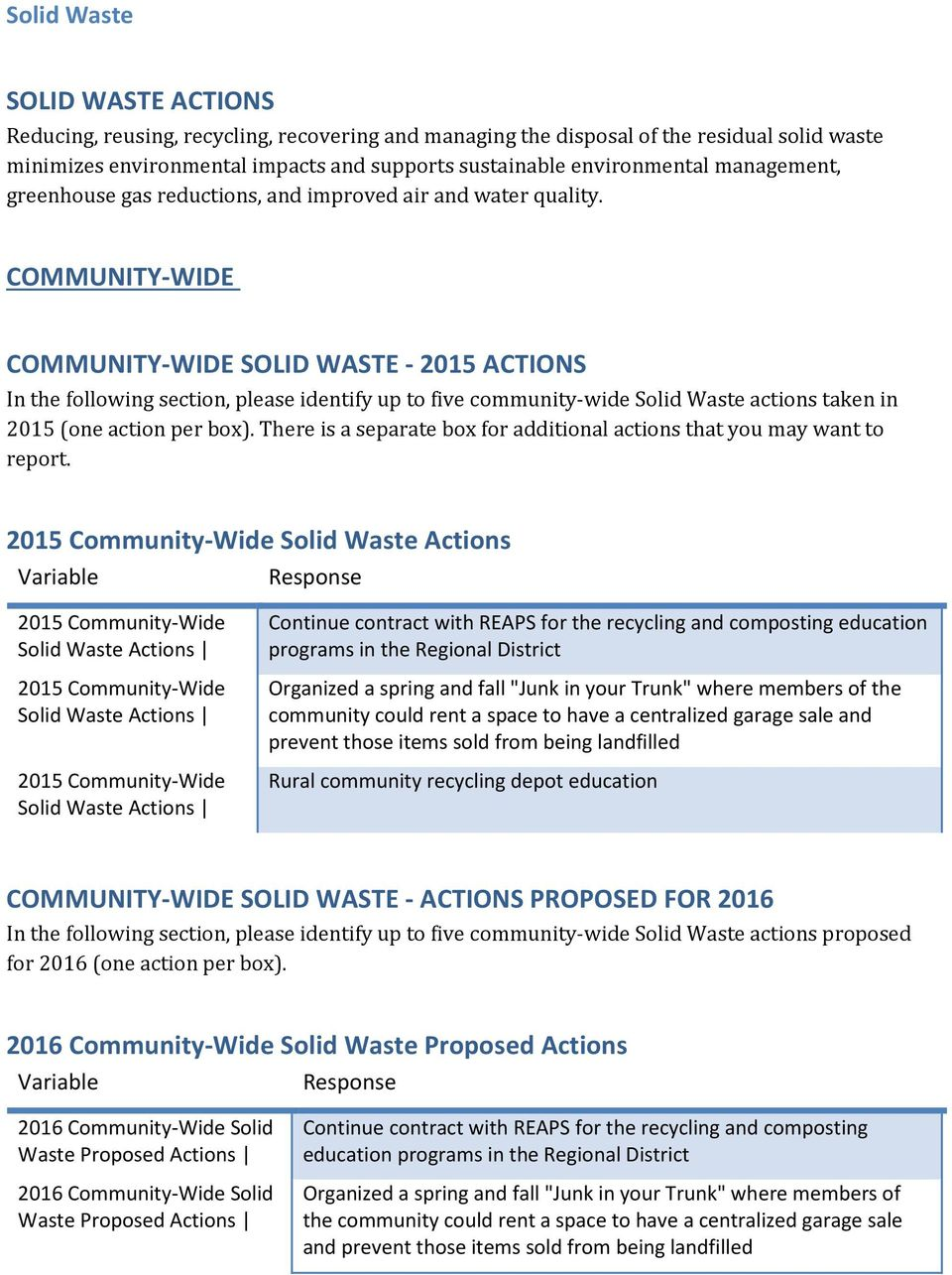 COMMUNITY-WIDE COMMUNITY-WIDE SOLID WASTE - 2015 ACTIONS In the following section, please identify up to five community-wide Solid Waste actions taken in 2015 (one action per box).