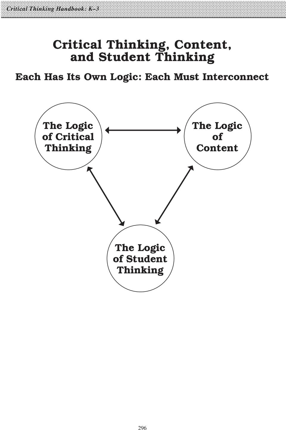 Each Must Interconnect The Logic of Critical Thinking