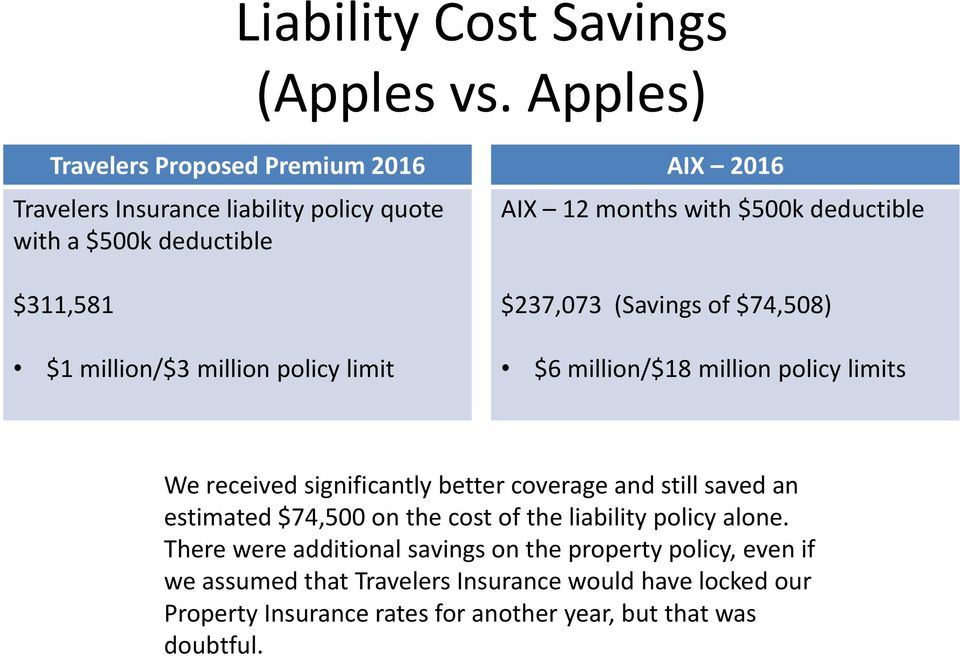 AIX 2016 AIX 12 months with $500k deductible $237,073 (Savings of $74,508) $6 million/$18 million policy limits We received significantly better