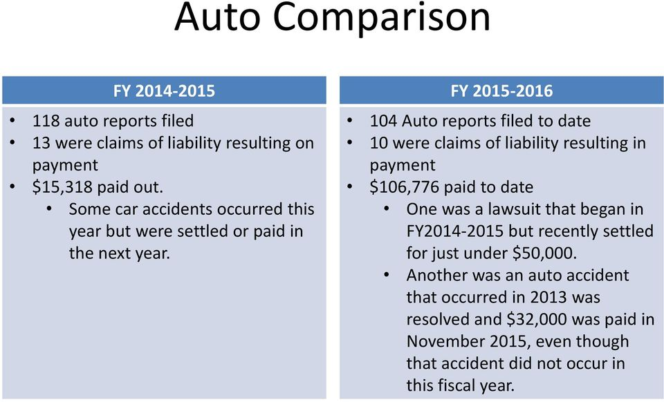 FY 2015-2016 104 Auto reports filed to date 10 were claims of liability resulting in payment $106,776 paid to date One was a lawsuit that